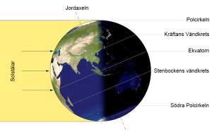 Jordens läge vid sommarsolståndet
